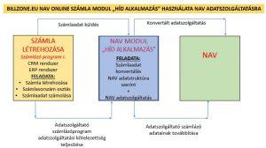 nav_online_szamla_modul_bridge