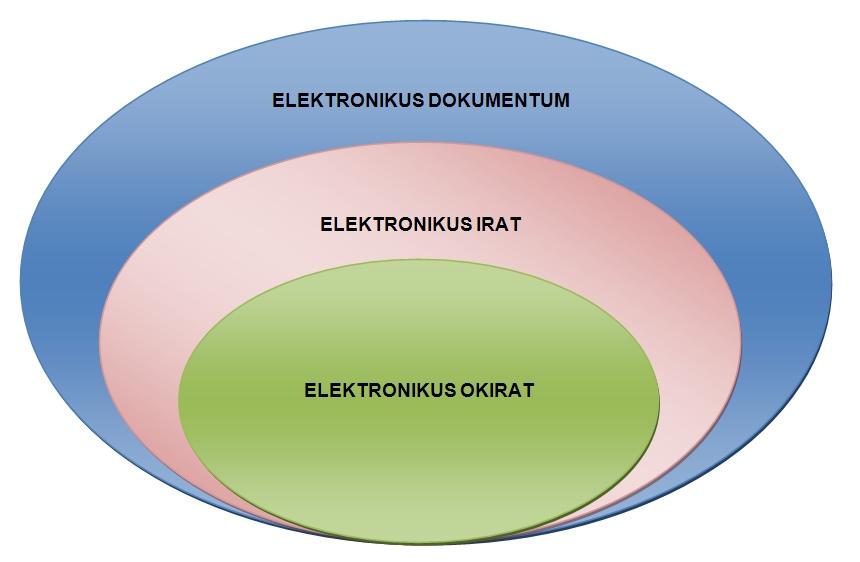 Elektronikus dokumentum fajtái